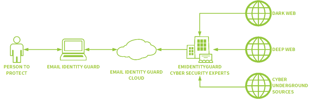 HOW DOES BULIDSEC EMAIL IDENTITY GUARD PROTECT YOUR ONLINE IDENTITY?