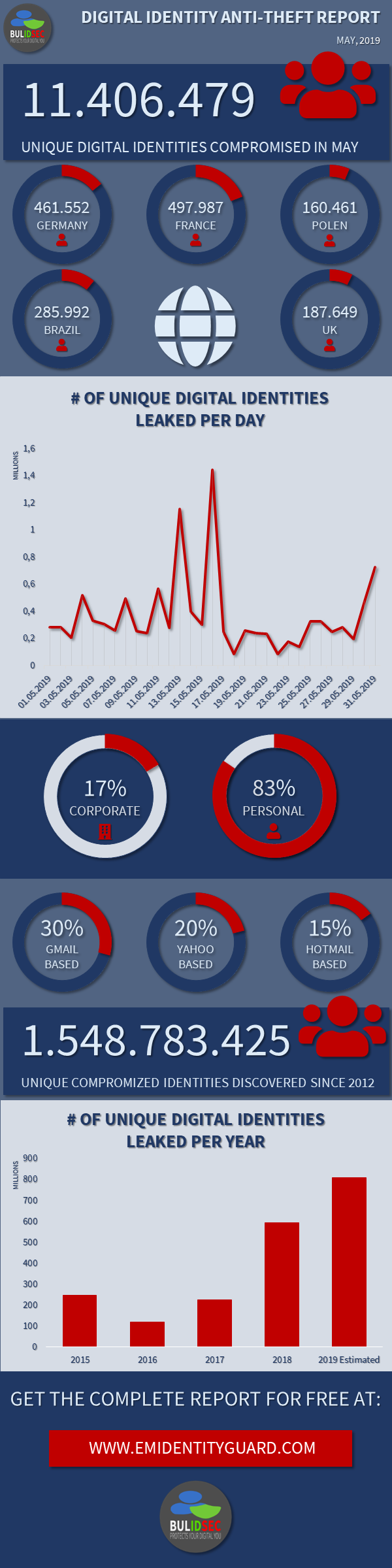 BULIDSEC Digital Identity AntiTheft Report Statistics May 2019